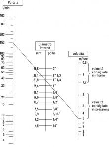 Calcolo portata da pressione e diametro