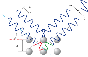 Fig. 6 - Solo in presenza di una ben precisa combinazione numerica tra la lunghezza d'onda del raggio incidente, la distanza interplanare e l'angolo di incidenza i fasci diffratti dai diversi piani danno luogo ad interferenza costruttiva. Un intuizione che ai Bragg (padre e figlio) valse il premio Nobel nel 1915.