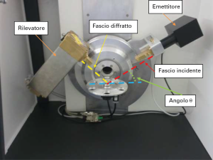Fig. 8 - Un diffrattometro da laboratorio illustrato nelle sue parti principali.