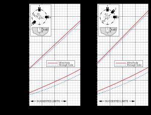 """Fig. 4 - Tabelle per il calcolo dei coefficienti A e B per foro cieco e e foro passante , espresse in funzione dei coefficienti di Schajer e dove I valori esatti di e per ogni materiale di ottengono risolvendo le precedenti equazioni utilizzando i valori del modulo di Young E specifici di quel materiale (materiale tratto dalla nota tecnica Vishay """"TN 503 – Measurement of residual stress by the hole drilling train gauge method"""", liberamente scaricabile all'indirizzo http://www.vishaypg.com/docs/11053/tn503.pdf"""
