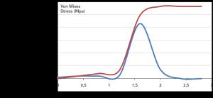 Fig. 6 - In rosso l'andamento del modulo della tensione equivalente di Von Mises così come rilevata in superficie mediante foratura a profondità incrementale con mola diametro 1 mm In blu il risultante profilo della tensione residua in funzione della profondità.
