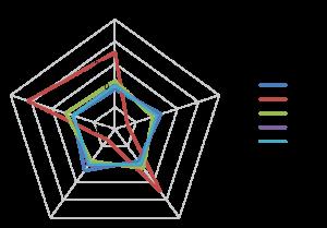Fig. 7 - Orientamento spaziale della sollecitazione in funzione della profondità, così come rilevata nelle misurazioni figura 6.