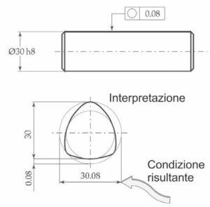 Fig. 2 - Il disegno è corretto secondo le norme ISO, ma è errato secondo le ASME; infatti, per il principio di indipendenza, la tolleranza geometrica può anche essere maggiore di quella dimensionale. Al contrario, secondo le norme ASME, l'albero ha la forma perfetta al massimo.