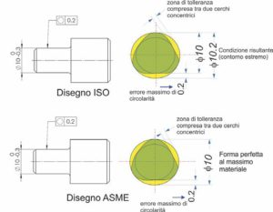 Fig. 3 - Esempio di indicazione di una tolleranza di circolarità di 0,2 su un pezzo cilindrico; in ogni sezione perpendicolare all'asse, la zona di tolleranza è compresa tra due cerchi concentrici distanti 0,2 mm. A differenza della normativa ISO, secondo lo standard ASME la tolleranza di forma deve essere minore di quella dimensionale associata.