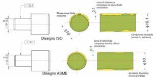Fig. 4 - Esempio di indicazione di una tolleranza di cilindricità di 0,1mm nello standard ISO e ASME; la zona di tolleranza è compresa tra due cilindrici concentrici distanti 0,1 mm.