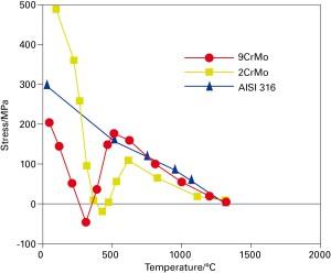 Fig. 10 - Andamento delle tensioni residue al decrescere della temperatura in 3 diversi acciai AISI 316 non subisce trasformazioni di fase 2CrMo subisce una trasformazione bainitica 9CrMo subisce una trasformazione martensitica Mentre per l'AISI 316 si osserva un andamento lineare, che conferma la natura puramente termica delle tensioni residue che si instaurano nel materiale, per gli altri due acciai al di sotto dei 700°C si evidenziano gli effetti delle transizioni di fase