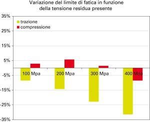 Fig. 3 - Rappresentazione indicativa dell'effetto di tensioni residue trattive (in blu) o compressive (in rosso) sul limite di fatica di un acciaio 16CrNi4