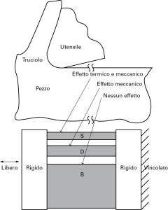Fig. 5 - Modello termodinamico di Morrow. La natura fortemente localizzata della lavorazione meccanica per asportazione di truciolo permette di considerare il resto del componente come un vincolo rigido esterno