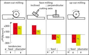 """Fig. 7 - Variazione delle tensioni residue indotte da processi di lavorazione meccanica al variare dei parametri di lavorazione su un acciaio a basso tenore di carbonio (da """"introduction to residual stress"""" di E. Macherauch)"""