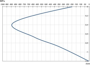 Fig. 8 - Andamento delle tensioni residue in un acciaio 32CrMoV13 sottoposto a processo di nitrurizzazione a 560°C per 120 h