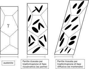 Figura 9 Esemplificazione delle variazioni geometrico-dimensionalisubite da una struttura policristallina di ferro-che subisca una trasformazione ricostruttiva o diffusiva