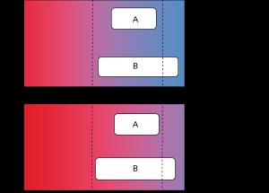 """Fig. 2 - Supponendo che la variazione dello stato tensionale a seguito dell'asportazione di materiale interessi l'area tra le due linee tratteggiate, l'estensimetro """"B"""" finirà per dare un indicazione praticamente dimezzata della tensione presente prima dell'asportazione."""
